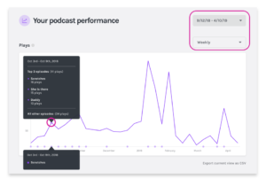Anchor Podcast Analytics