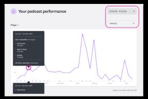 Anchor Podcast Analytics